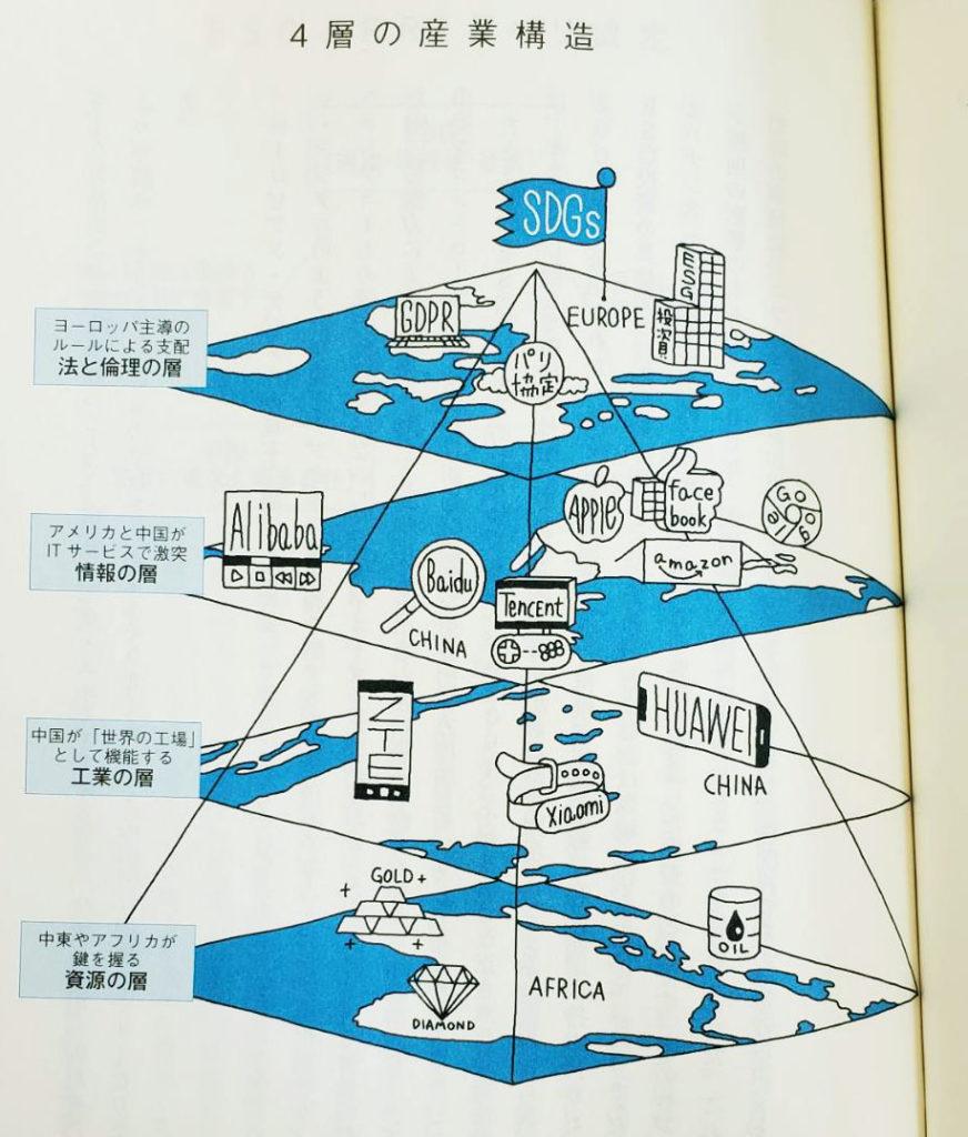 世界を構成する4層の産業構造